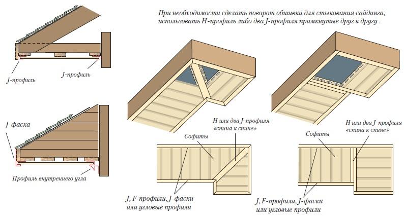 фото поэтапный монтаж фронтона крыши вагонкой плитняк